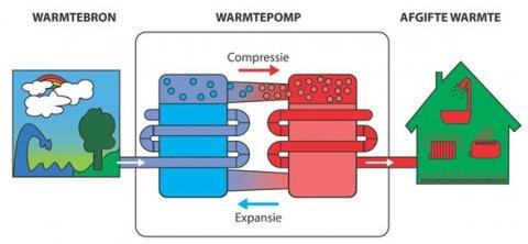 wat is een warmtepomp