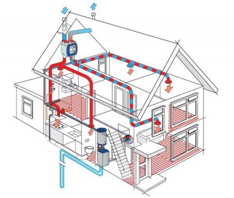 Warmte terugwin ventilatie