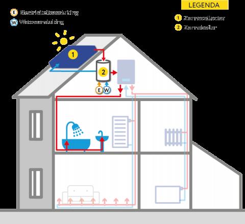 zonneboiler installatie moerkapelle